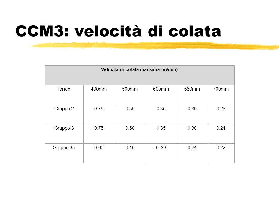 CCM3: velocità di colata