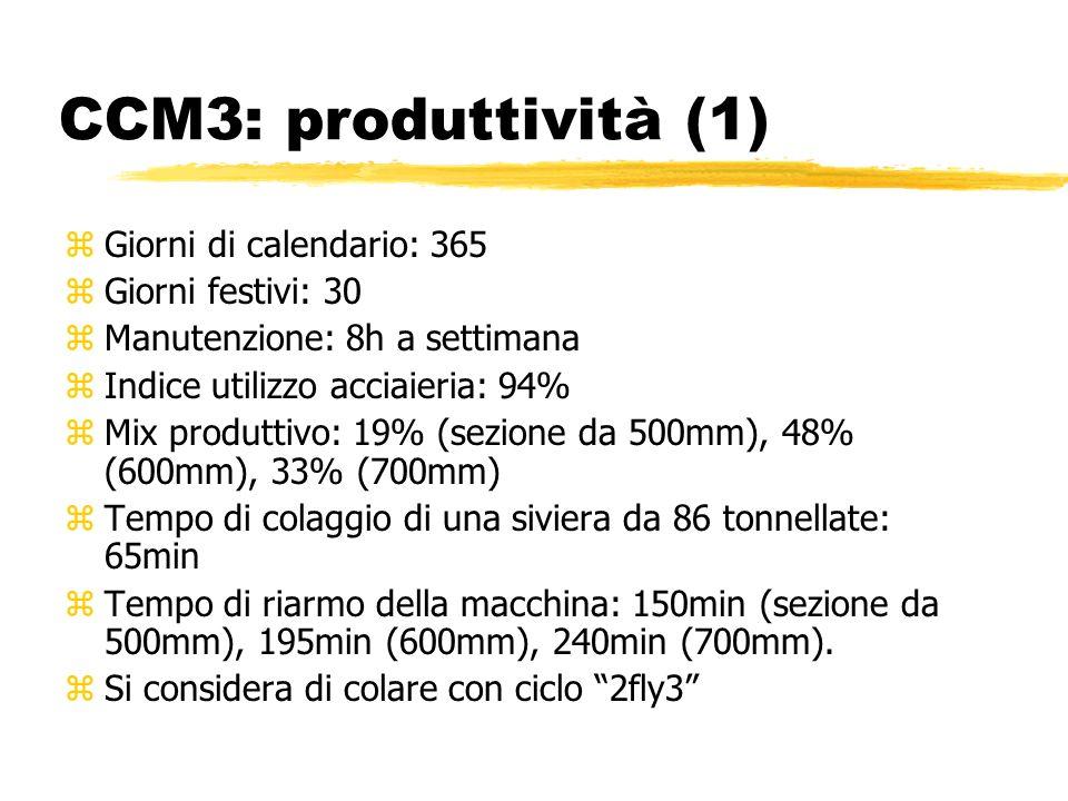 CCM3: produttività (1) Giorni di calendario: 365 Giorni festivi: 30