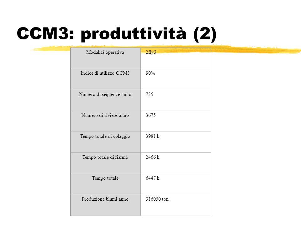 CCM3: produttività (2) Modalità operativa 2fly3