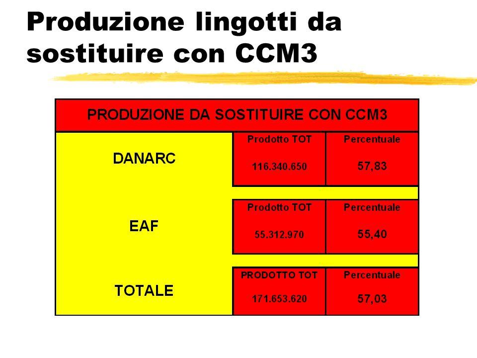 Produzione lingotti da sostituire con CCM3