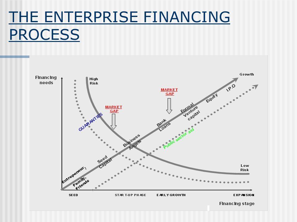 THE ENTERPRISE FINANCING PROCESS