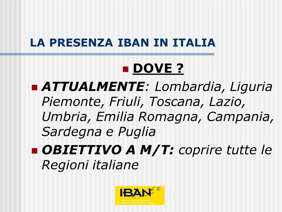 LA PRESENZA IBAN IN ITALIA