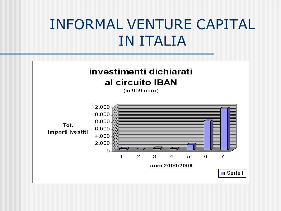 INFORMAL VENTURE CAPITAL IN ITALIA