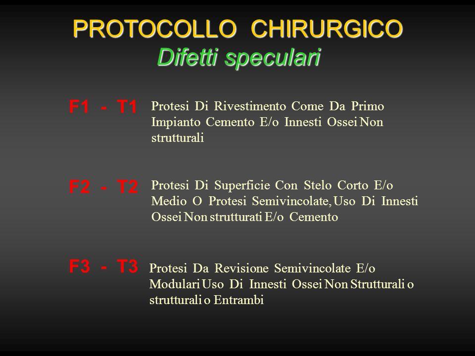 PROTOCOLLO CHIRURGICO Difetti speculari