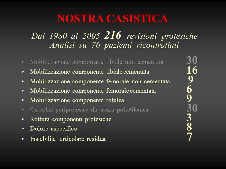 NOSTRA CASISTICA Dal 1980 al 2005 216 revisioni protesiche