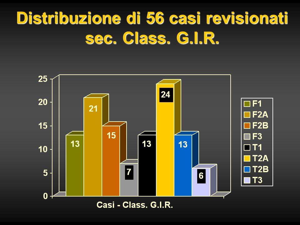 Distribuzione di 56 casi revisionati sec. Class. G.I.R.