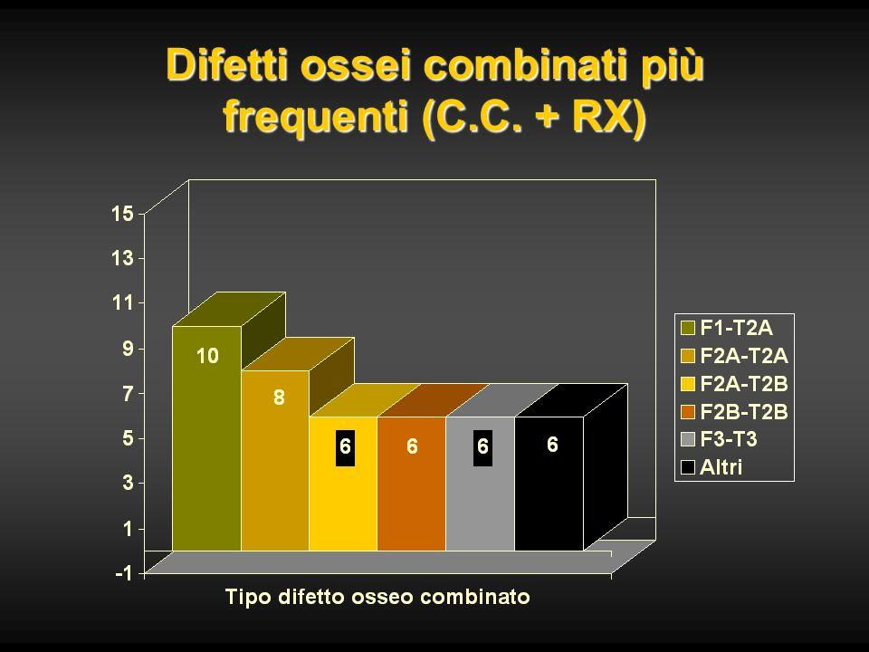 Difetti ossei combinati più frequenti (C.C. + RX)