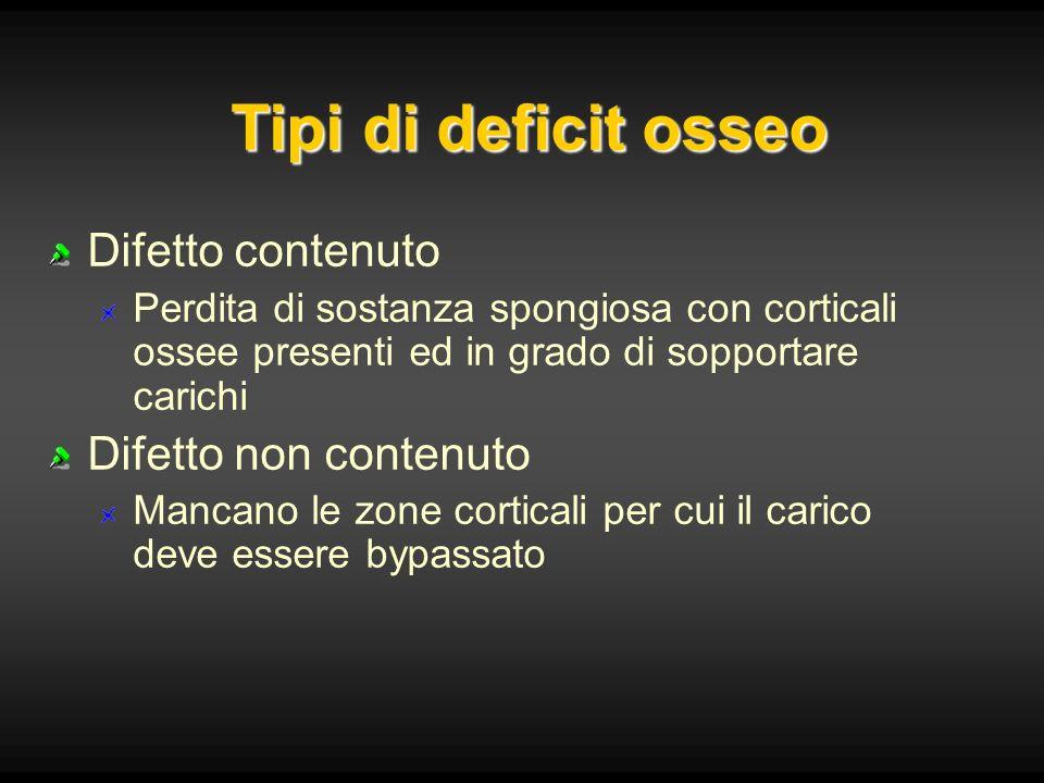 Tipi di deficit osseo Difetto contenuto Difetto non contenuto