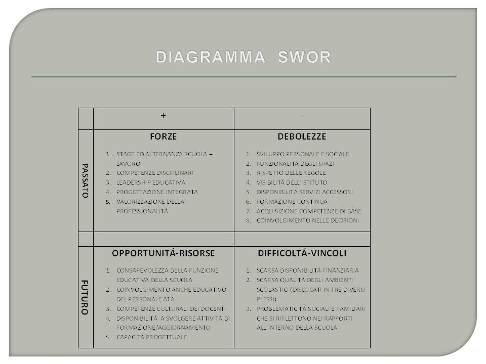 DIAGRAMMA SWOR