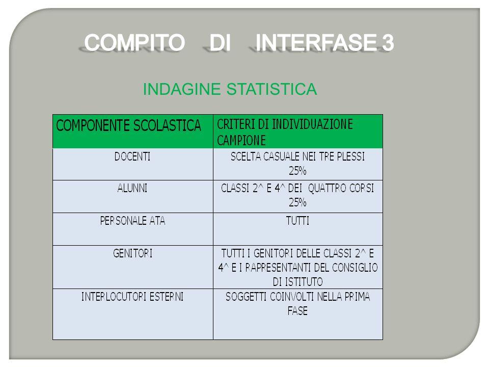 COMPITO DI INTERFASE 3 INDAGINE STATISTICA