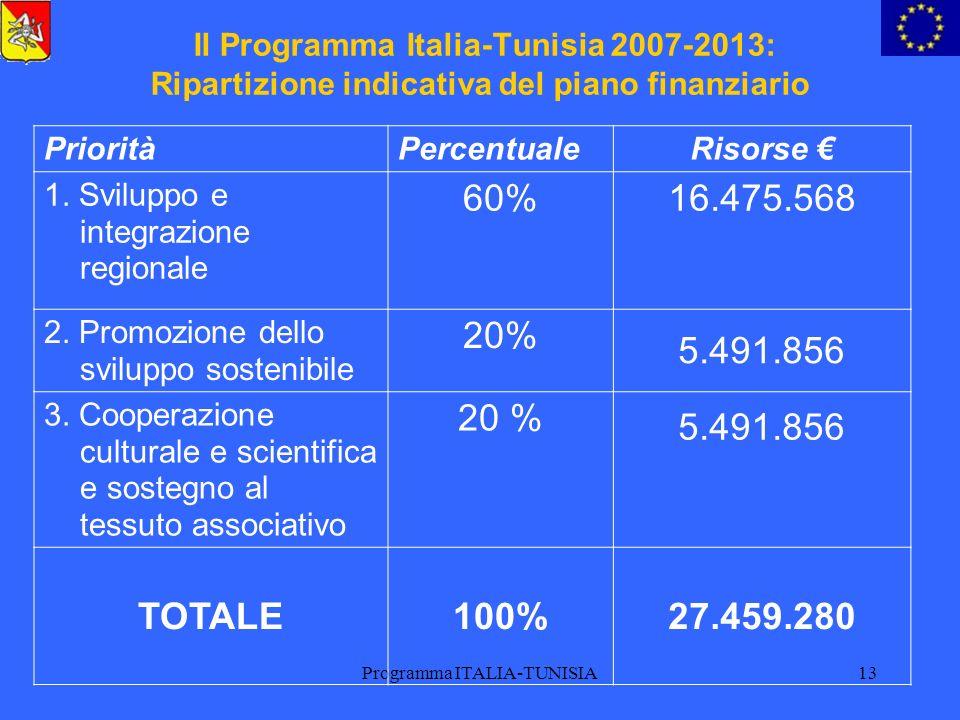 Programma ITALIA-TUNISIA