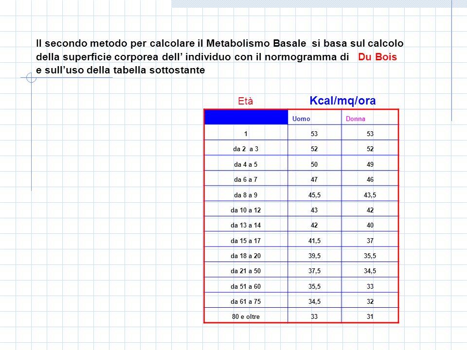 Il secondo metodo per calcolare il Metabolismo Basale si basa sul calcolo della superficie corporea dell' individuo con il normogramma di Du Bois e sull'uso della tabella sottostante