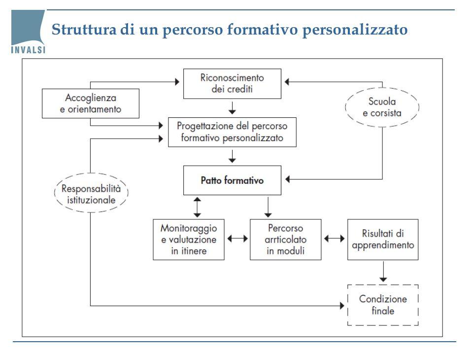 Struttura di un percorso formativo personalizzato