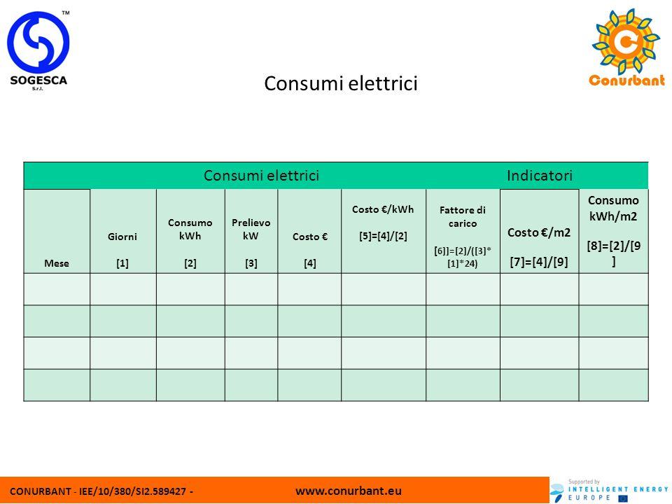 Consumi elettrici Consumi elettrici Indicatori 1010 Consumo kWh/m2