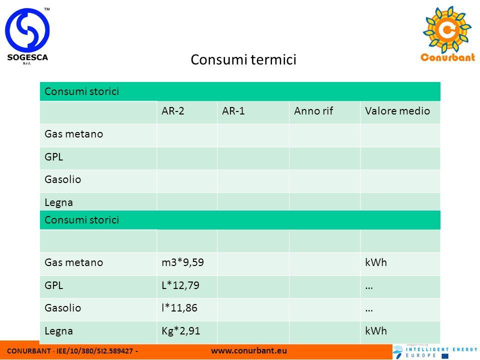 Consumi termici Consumi storici AR-2 AR-1 Anno rif Valore medio