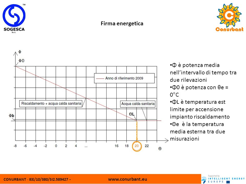 Φ è potenza media nell'intervallo di tempo tra due rilevazioni