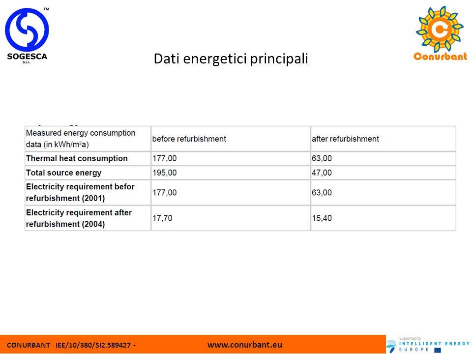 Dati energetici principali