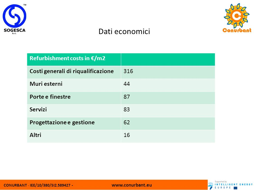 Dati economici Refurbishment costs in €/m2