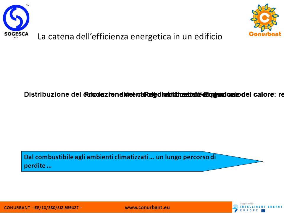 La catena dell'efficienza energetica in un edificio