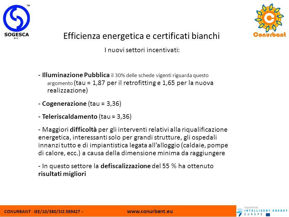 Efficienza energetica e certificati bianchi