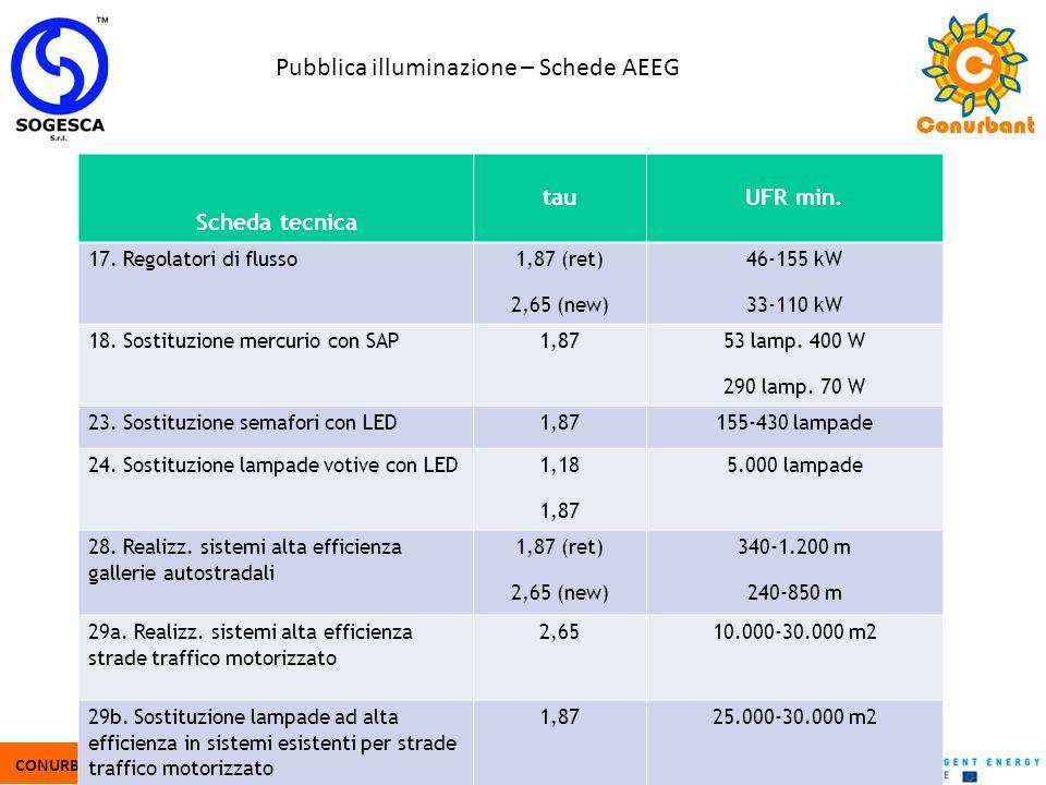Pubblica illuminazione – Schede AEEG