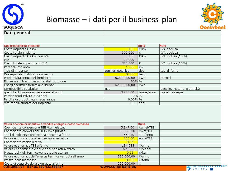 Biomasse – i dati per il business plan