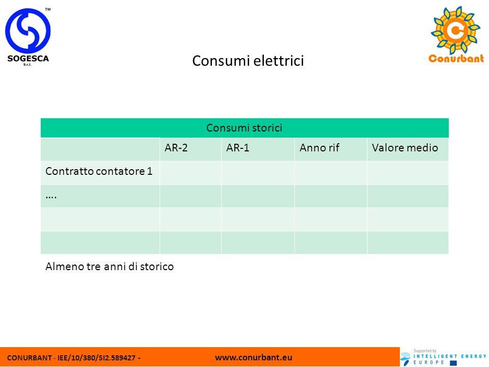 Consumi elettrici Consumi storici AR-2 AR-1 Anno rif Valore medio