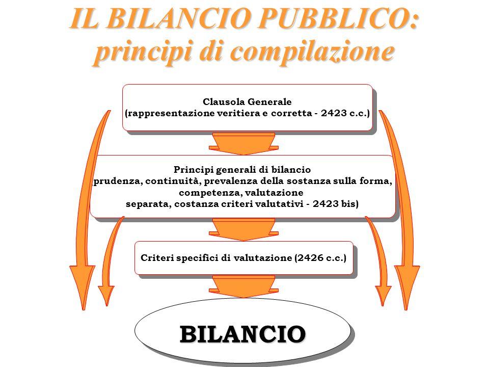 IL BILANCIO PUBBLICO: principi di compilazione