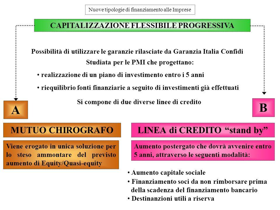 Affidabilit creditizia ppt scaricare for Finanziamento della costruzione di nuove case