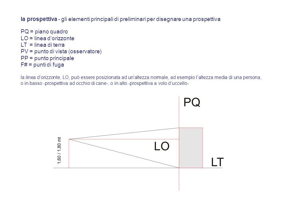 PV = punto di vista (osservatore) PP = punto principale