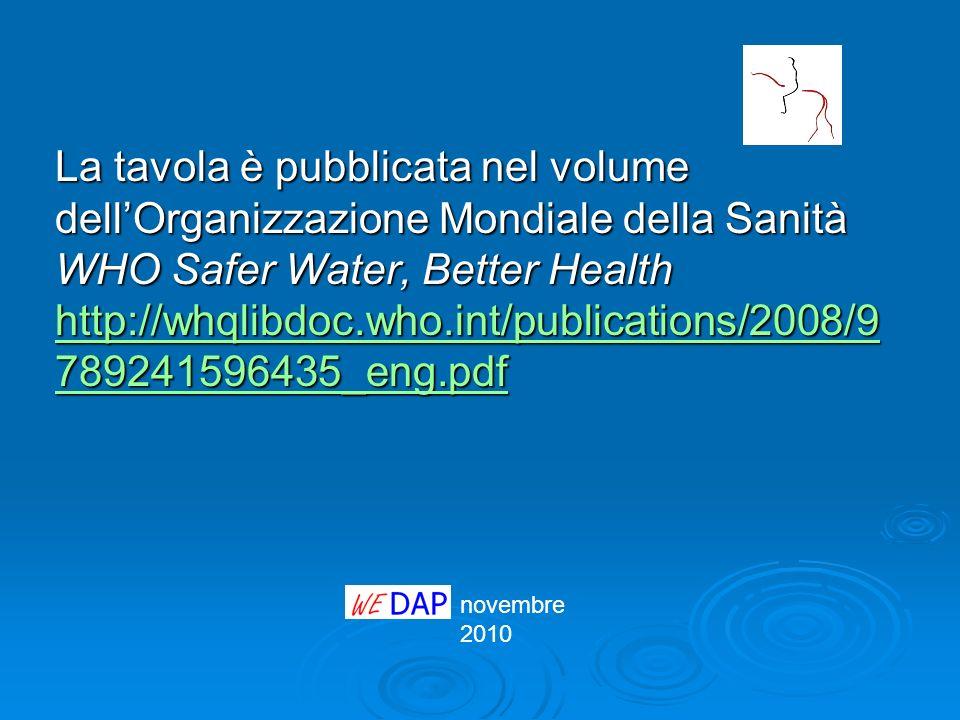 La tavola è pubblicata nel volume dell'Organizzazione Mondiale della Sanità WHO Safer Water, Better Health http://whqlibdoc.who.int/publications/2008/9789241596435_eng.pdf