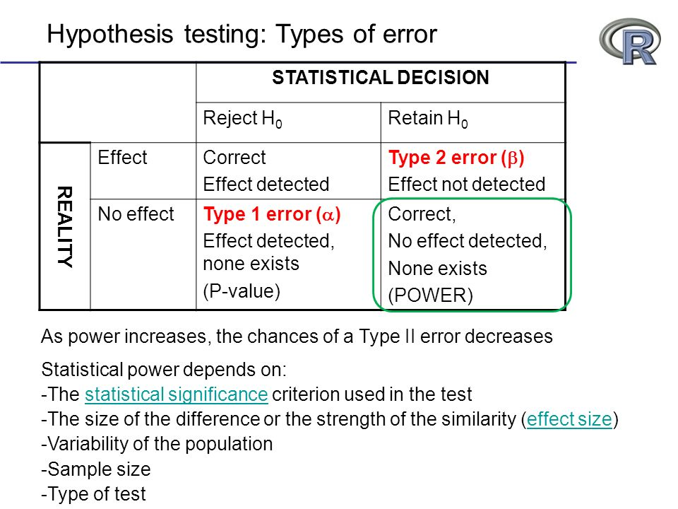 Hypothesis testing: Types of error