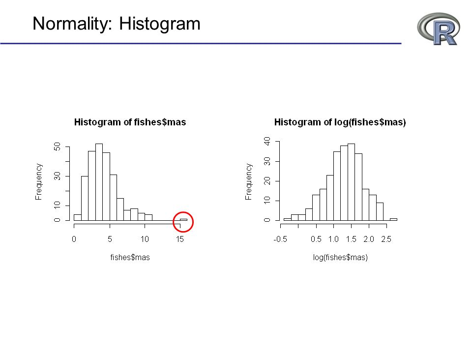 Normality: Histogram