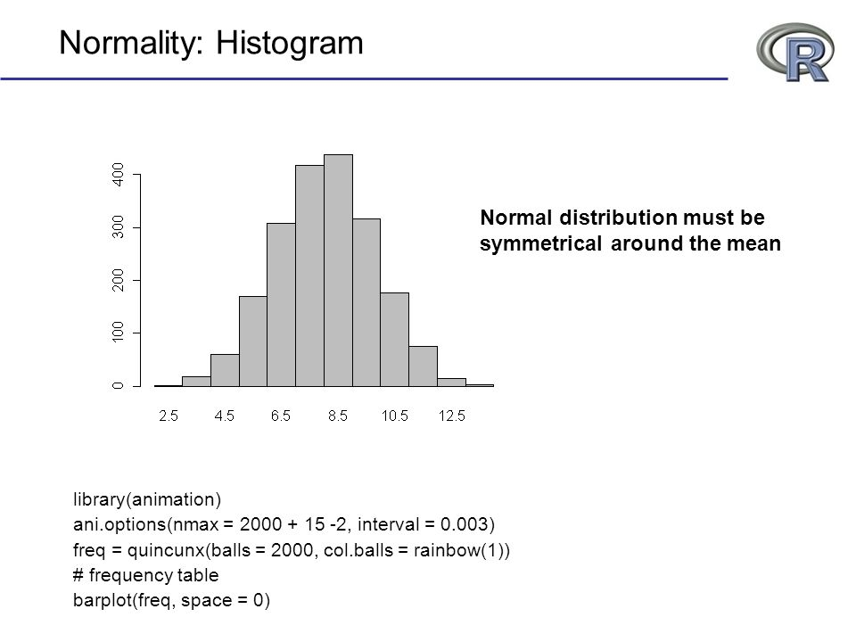 Normality: Histogram Normal distribution must be symmetrical around the mean. library(animation) ani.options(nmax = 2000 + 15 -2, interval = 0.003)