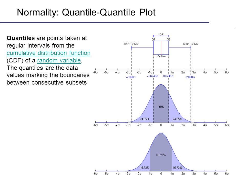 Normality: Quantile-Quantile Plot
