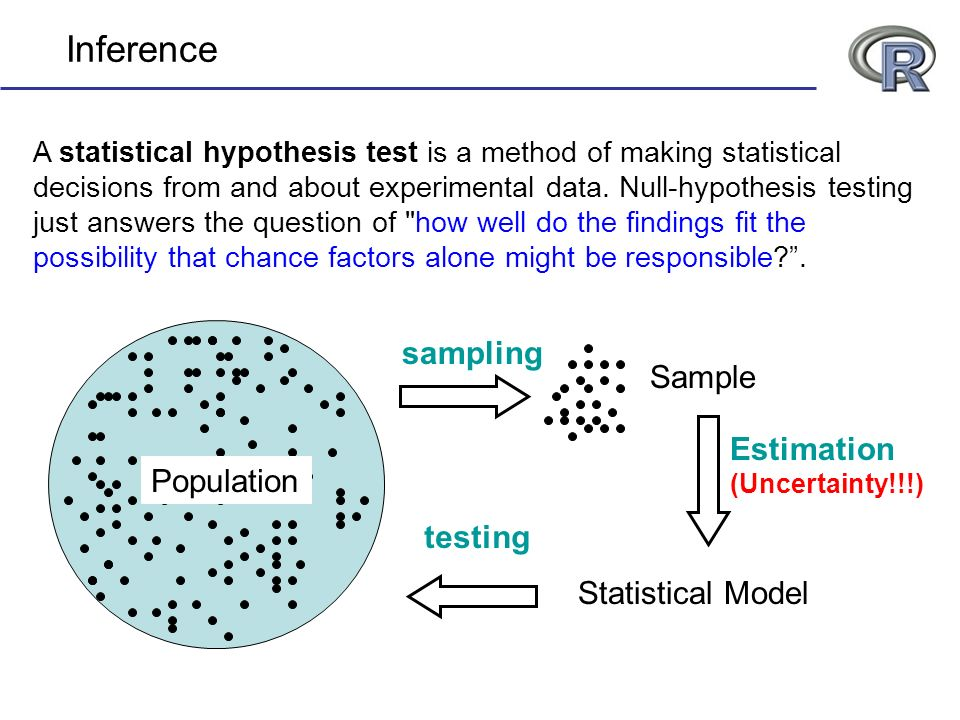 Inference sampling Sample Estimation Population testing