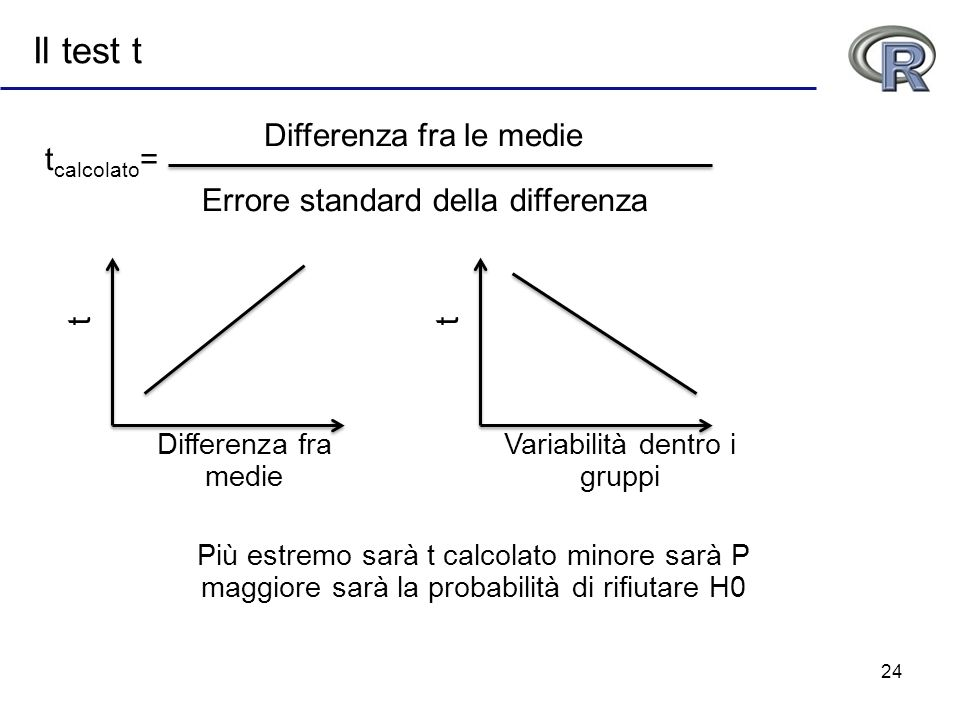 Il test t Differenza fra le medie tcalcolato=