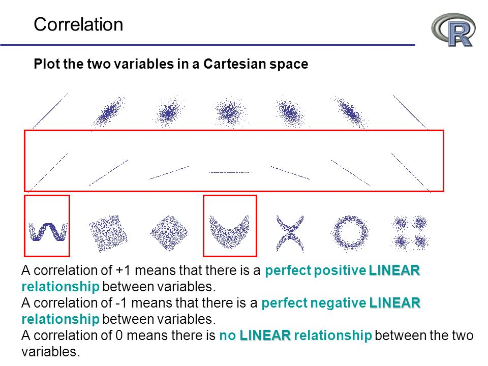 Correlation Plot the two variables in a Cartesian space
