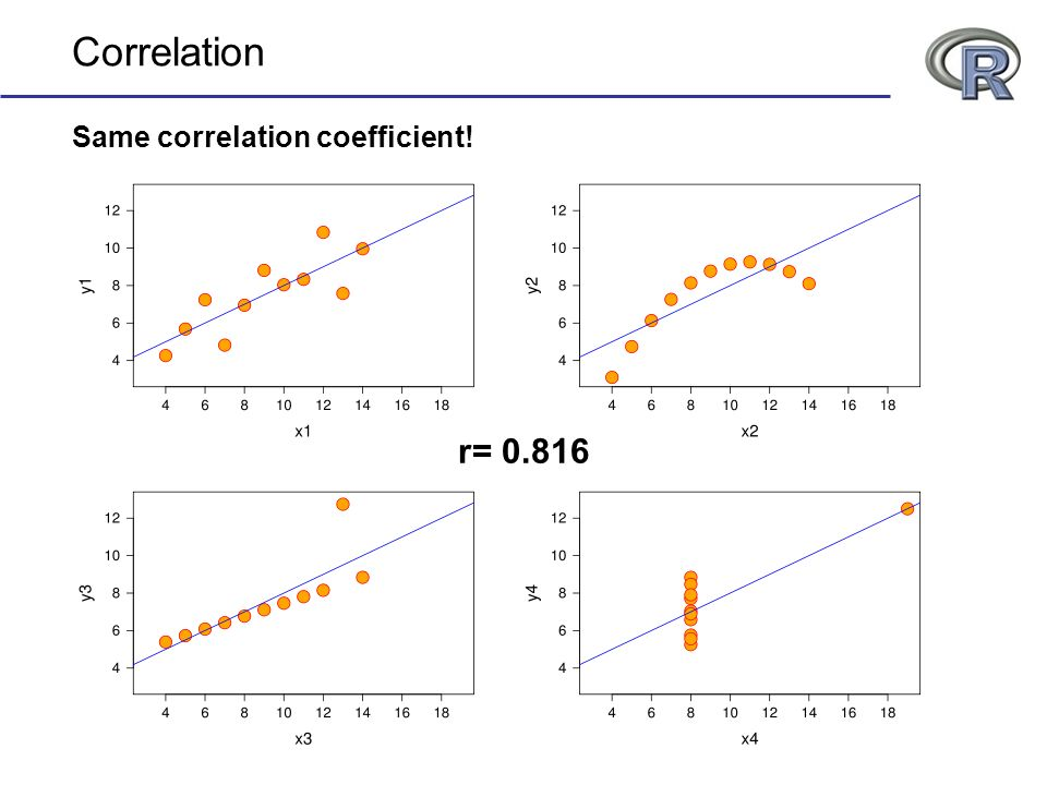 Correlation Same correlation coefficient! r= 0.816