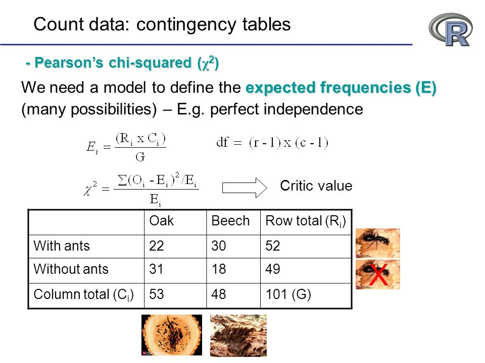 X Count data: contingency tables