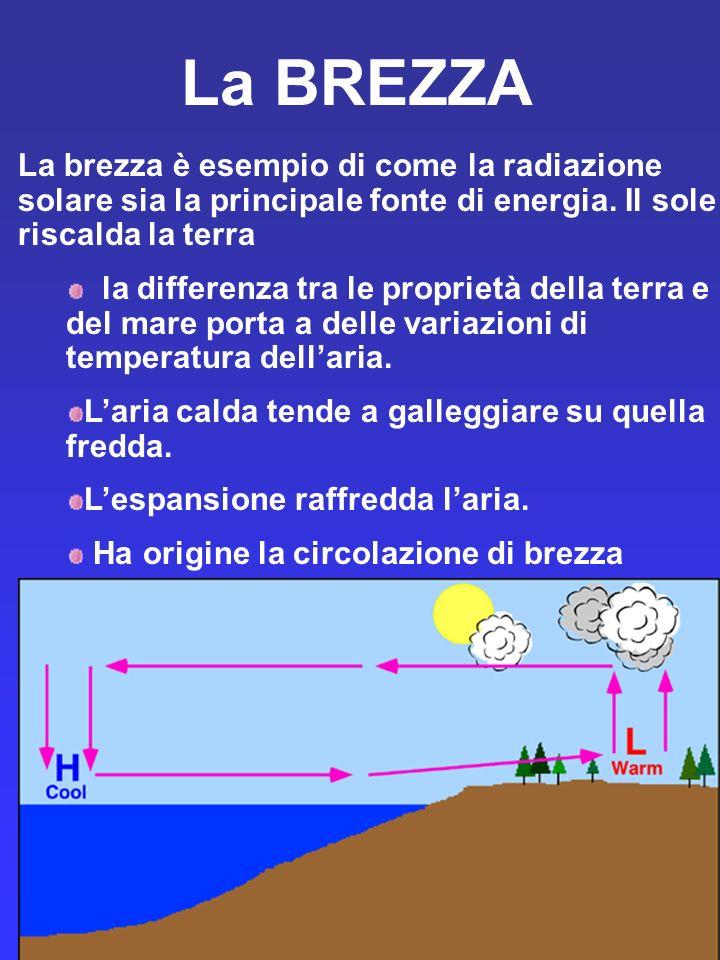 La BREZZA La brezza è esempio di come la radiazione solare sia la principale fonte di energia. Il sole riscalda la terra.