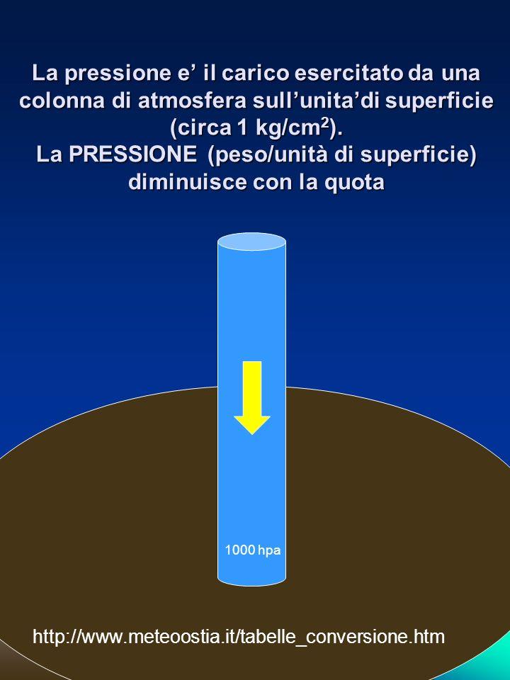 La pressione e' il carico esercitato da una colonna di atmosfera sull'unita'di superficie (circa 1 kg/cm2). La PRESSIONE (peso/unità di superficie) diminuisce con la quota