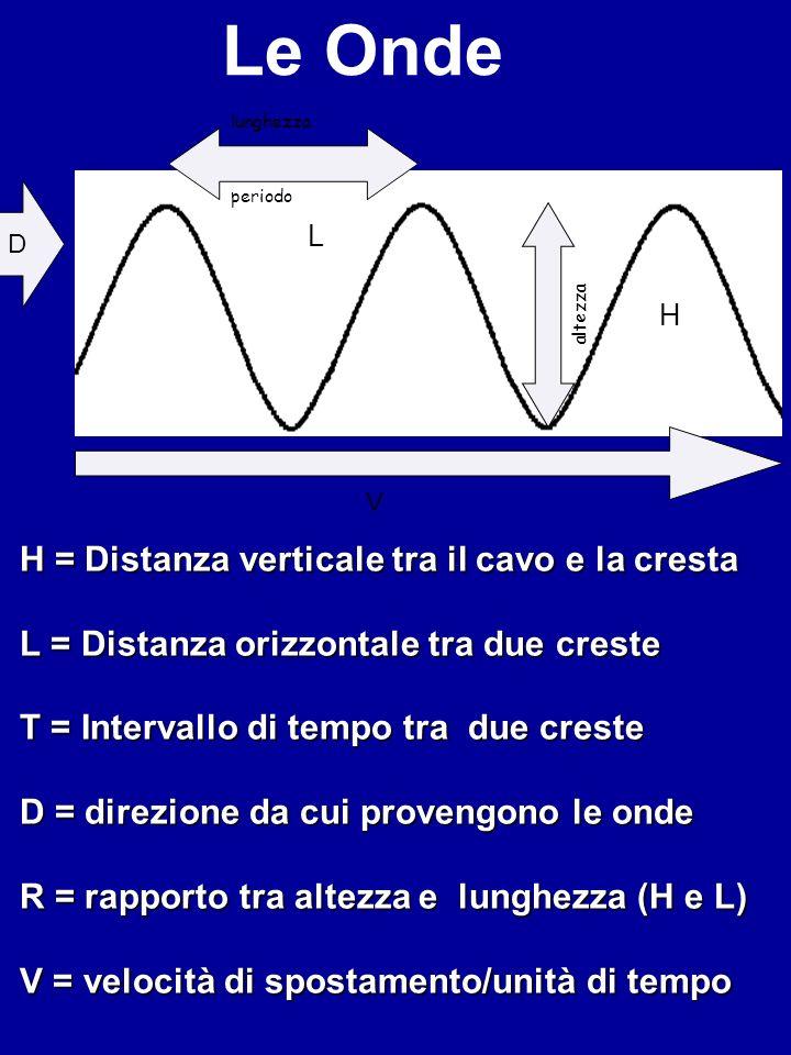 Le Onde H = Distanza verticale tra il cavo e la cresta