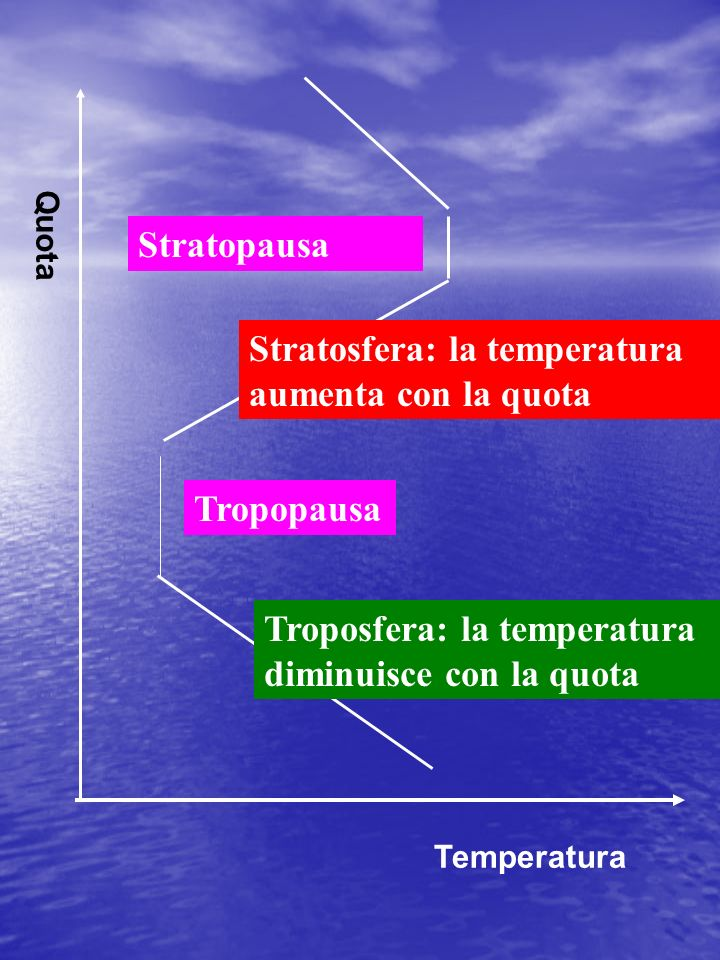 Stratosfera: la temperatura aumenta con la quota
