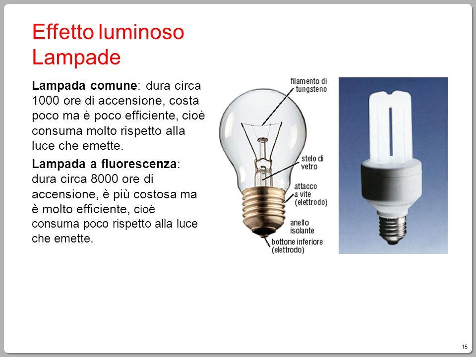 Effetto luminoso Lampade