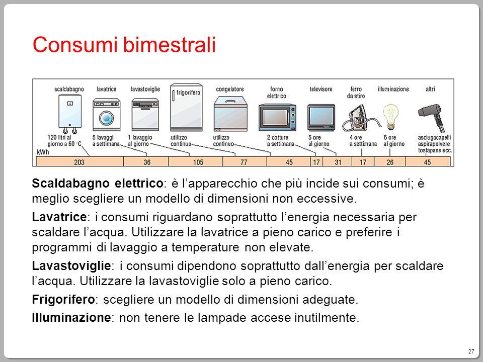 Consumi bimestrali Scaldabagno elettrico: è l'apparecchio che più incide sui consumi; è meglio scegliere un modello di dimensioni non eccessive.