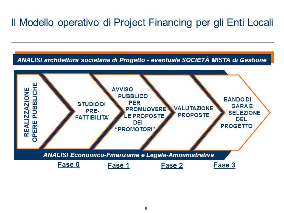 Il Modello operativo di Project Financing per gli Enti Locali