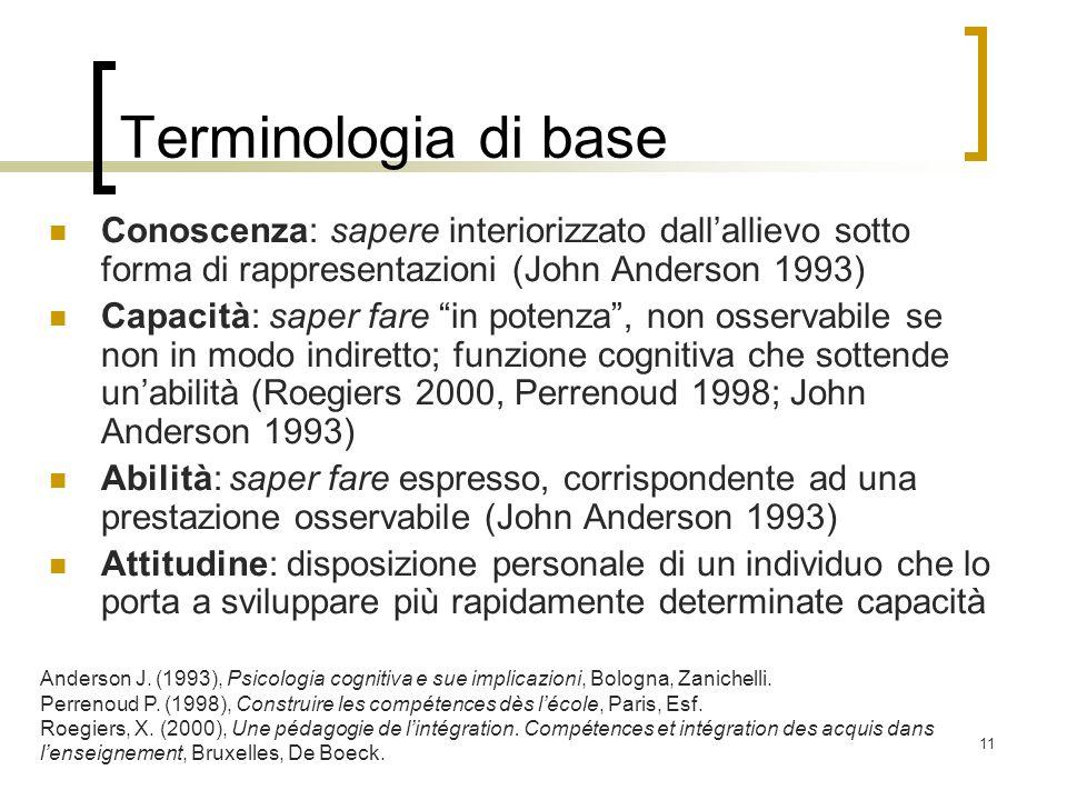 Terminologia di baseConoscenza: sapere interiorizzato dall'allievo sotto forma di rappresentazioni (John Anderson 1993)
