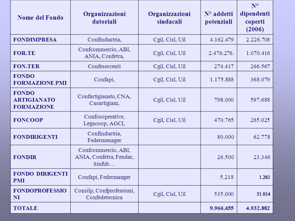 Organizzazioni datoriali Organizzazioni sindacali
