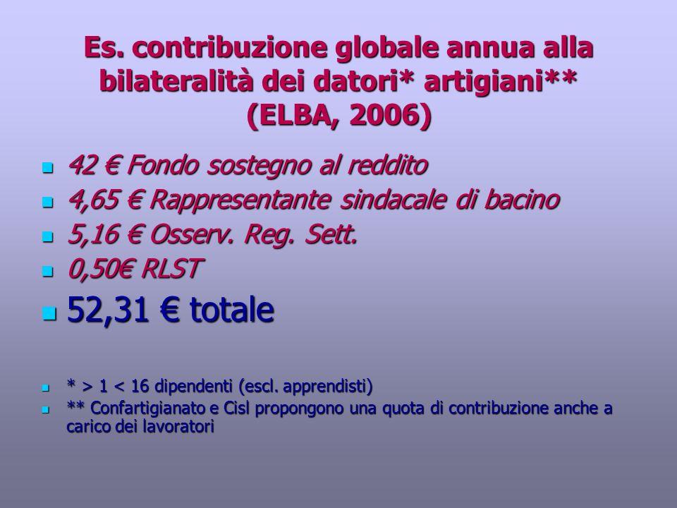 Es. contribuzione globale annua alla bilateralità dei datori* artigiani** (ELBA, 2006)
